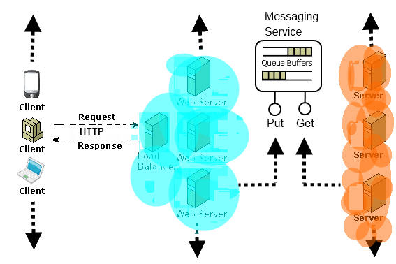 Messaging Infrastructure exposed as a Service