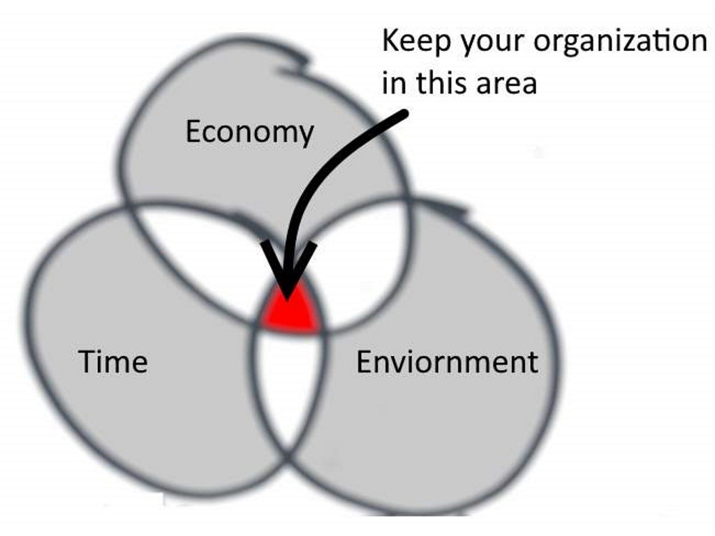 The objectives of the implementation of the strategy are to keep the organisation within the sweet spot.