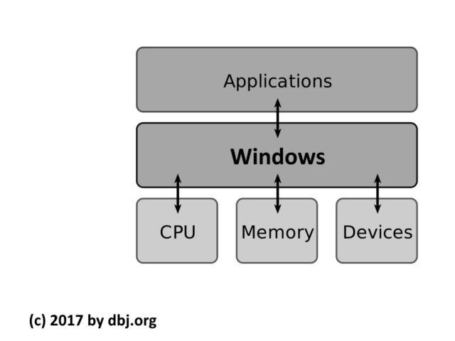 "Windows is the ""Secret Sauce"""