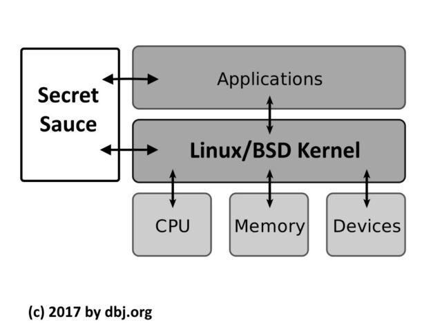 Secret Sauce OS Architecture